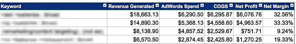 AdWords Profit Spreadsheet